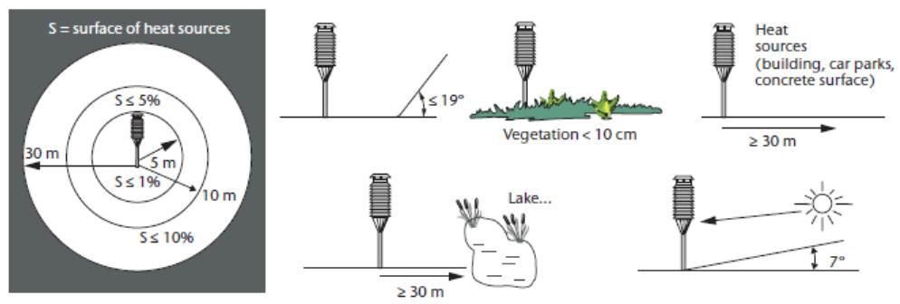 Messa a norma e certificazione reti meteo - Termometro